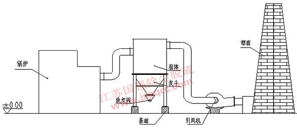 一、XTD( 220)型陶瓷多管除尘器结构 1)陶瓷多管除尘器是由若干个并联的陶瓷旋风除尘器单元(又称陶瓷旋风体)组成的除尘设备。它可以由一般的陶瓷旋风除尘器单元或直流型旋风除尘器单元组成,这些单元被有机的组合在一个壳体内,有总的进气管、排气管和灰斗。灰斗排灰可以有多种排灰形式,因为本设备是由陶瓷旋风管组成,它比铸铁管更耐磨,表面更光滑,并耐酸耐碱,因此还可以湿式除尘。适用于捕集各种非黏结型的干燥粉尘。该产品不但用于烟尘和有害气体的治理,而且是冶金、采矿、建材、化工等行业对粉尘治理的理想设备。 该除尘器